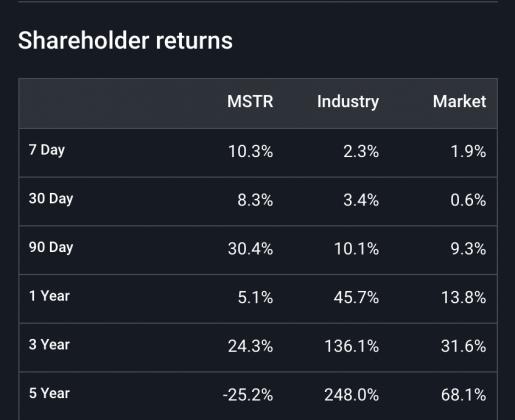 MicroStrategy, Bitcoin, shareholder returns