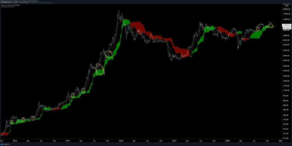 This Indicator With an 80% Strike Rate Just Flashed a Bullish Sign for Bitcoin