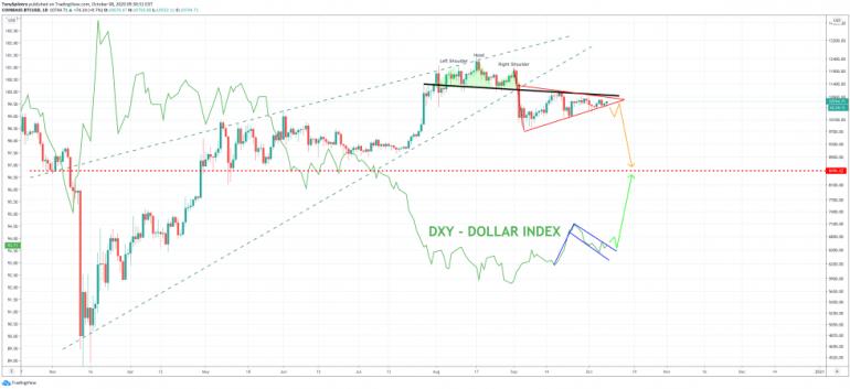 bitcoin btcusd dollar dxy currency indexx