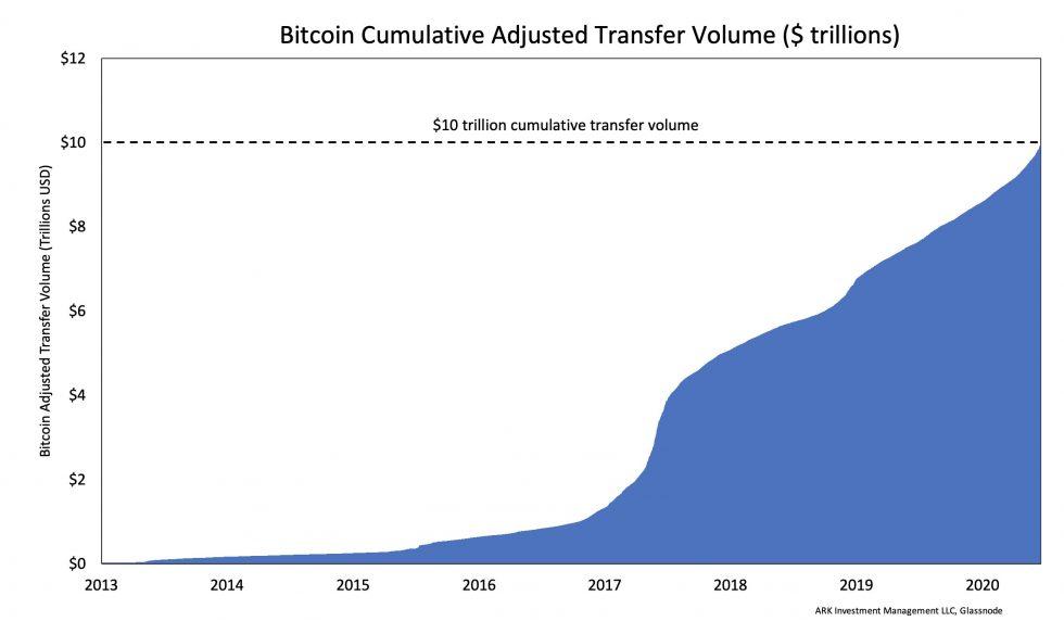 bitcoin ten trillion milestone
