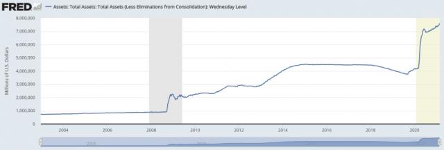 US Treasury, Fed Total Assets