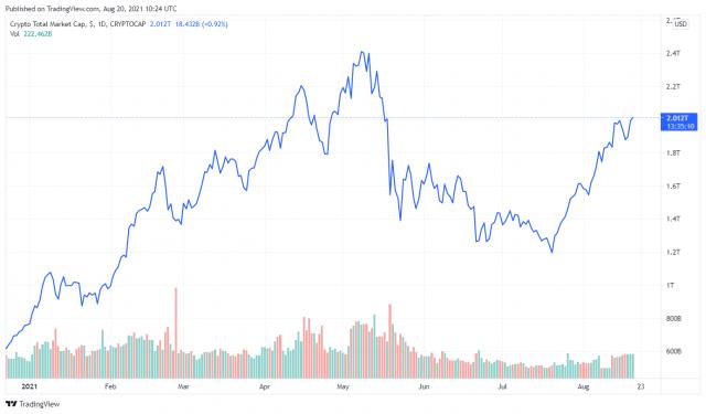 Total Market Cap of Cryptocurrencies