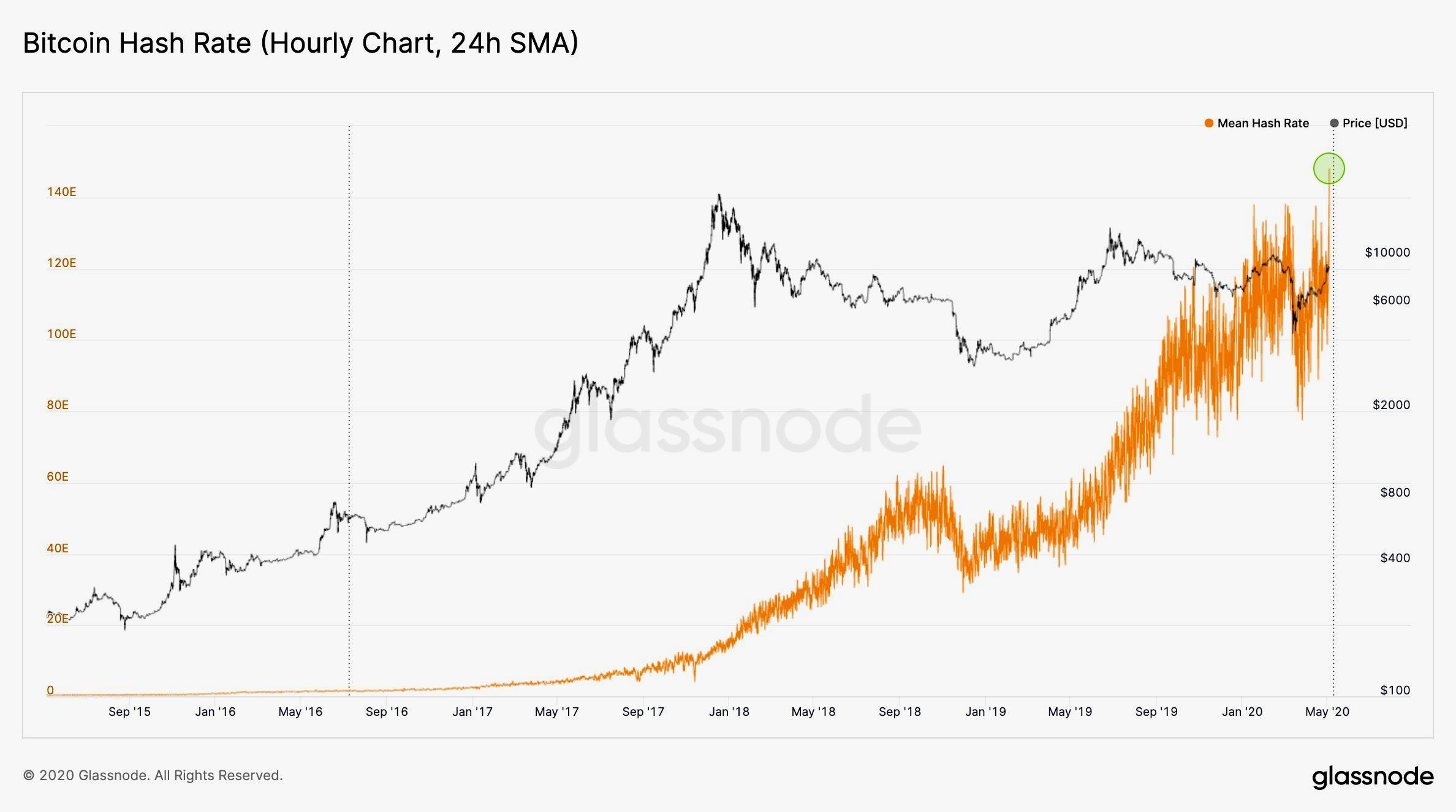 hash per bitcoin