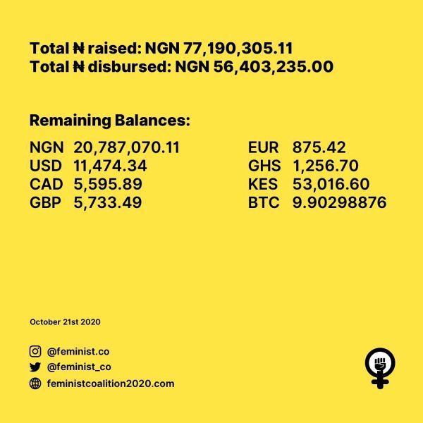 Bitcoin Donations Are Among the Most Popular Payment Modes for Supporting The Nigerian #ENDSARS Campaign