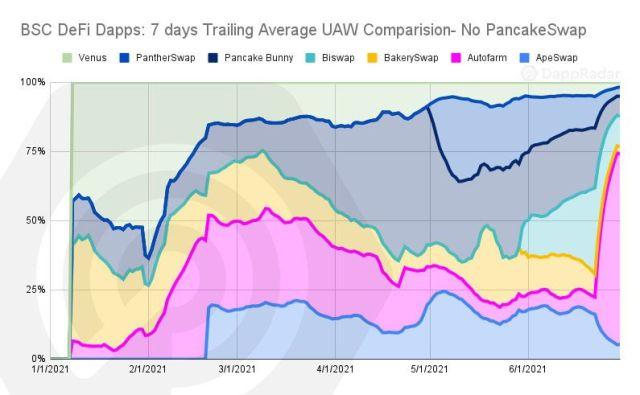 dappradar.com binance smart chain q2 2021 overview bsc defi dapps 7 days trailing average uaw comparision no pancakeswap copy