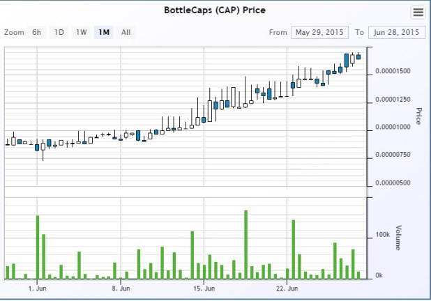 cap-chart-june28th-2015