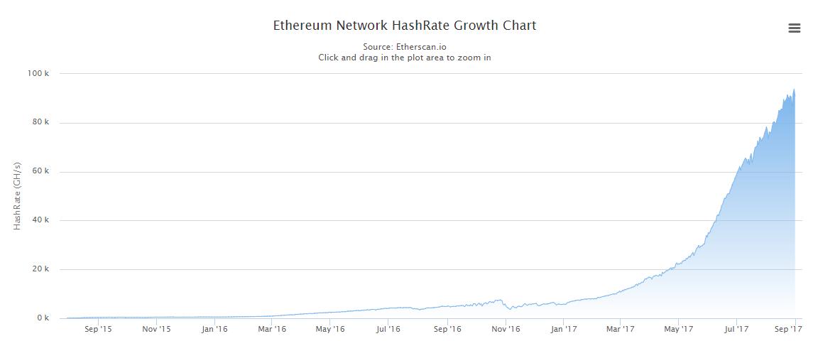 Reddit Cardano Cryptocurrency Gtx 1080 Ethereum Hash Rate