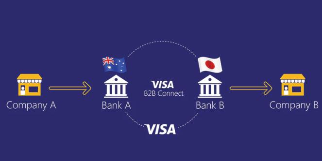 Visa ilk Blockchain Tabanlı B2B Servisini Hayata Geçirdi