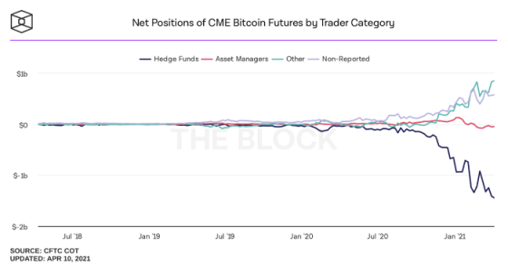 CME bitcoin futures net jobs by trader category.  Source.