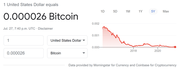 Source: Google. Data provided by Morningstar for Currency and Coinbase for Cryptocurrency.