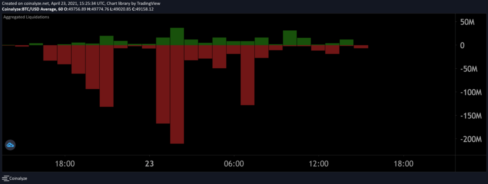 Liquidated Long Positions over the Last 24 Hours Bitcoin