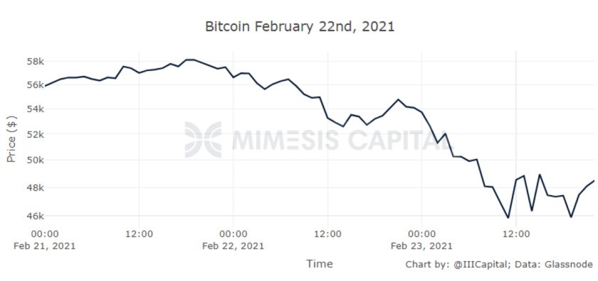 mimesis capital february 22nd price chart