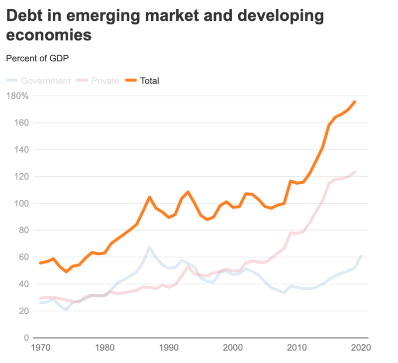 Debt in emerging market and developing economies