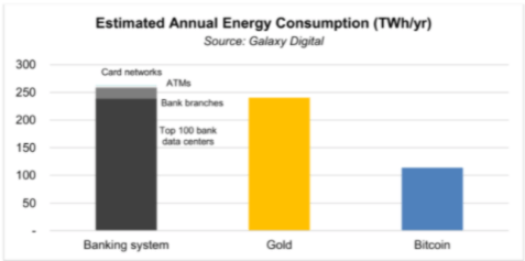 A recent report from Galaxy Digital found that the Bitcoin network consumes less than half the energy consumed by the banking or gold industries.