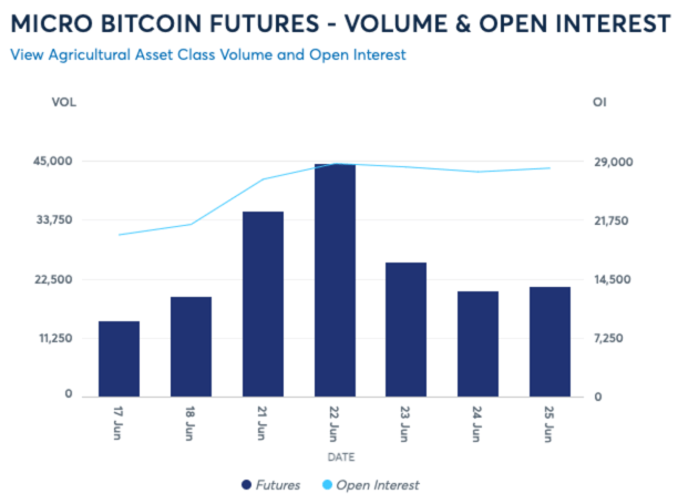 ME Group saw more than one million of its micro bitcoin futures contracts traded in under two months after launch, indicating high interest.