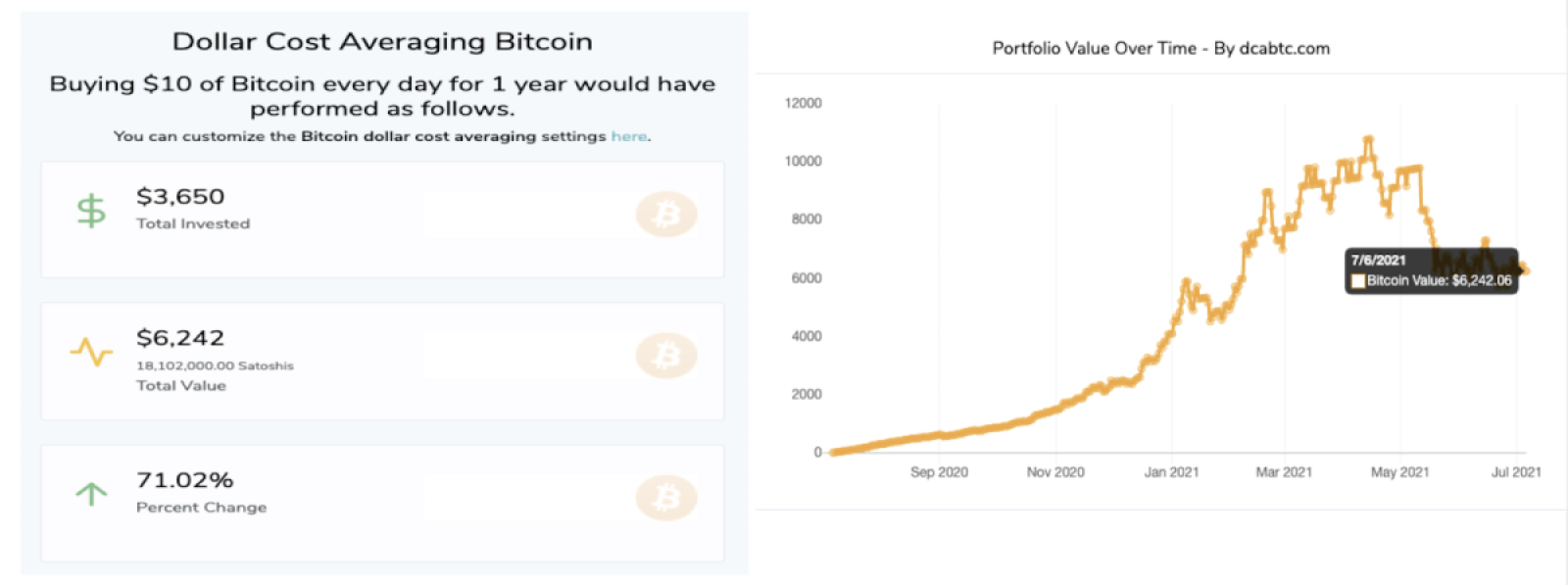 Year over year bitcoin strategy