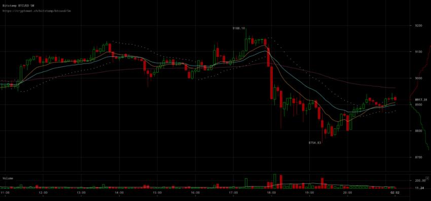 Bitcoin USD bitstamp btcusd Mar 21 2018