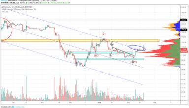 Ethereum Market Analysis: 17th February 2019