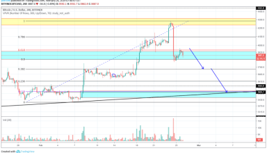 Bitcoin Market Analysis 26th February 2019