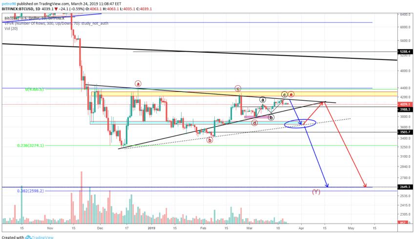 BitcoinNews.com Bitcoin Market Analysis 24th March 2019