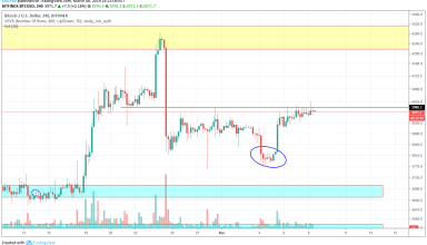 Bitcoin Market Analysis 8th March 2019