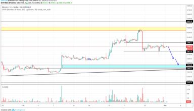 Bitcoin Market Analysis 1st March 2019