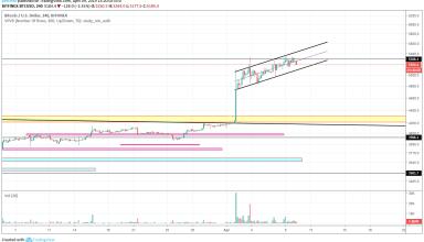 BitcoinNews.com Bitcoin Market Analysis 9th April 2019