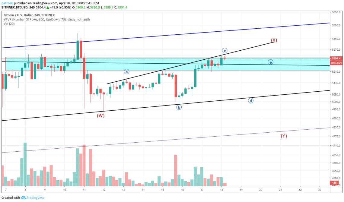 BitcoinNews.com Bitcoin Market Analysis 18th April 2019