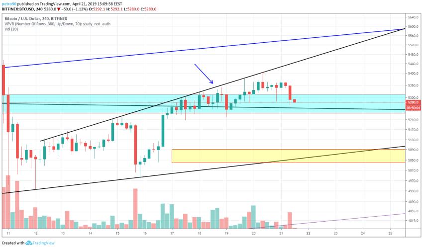BitcoinNews.com Bitcoin Market Analysis 21st April 2019