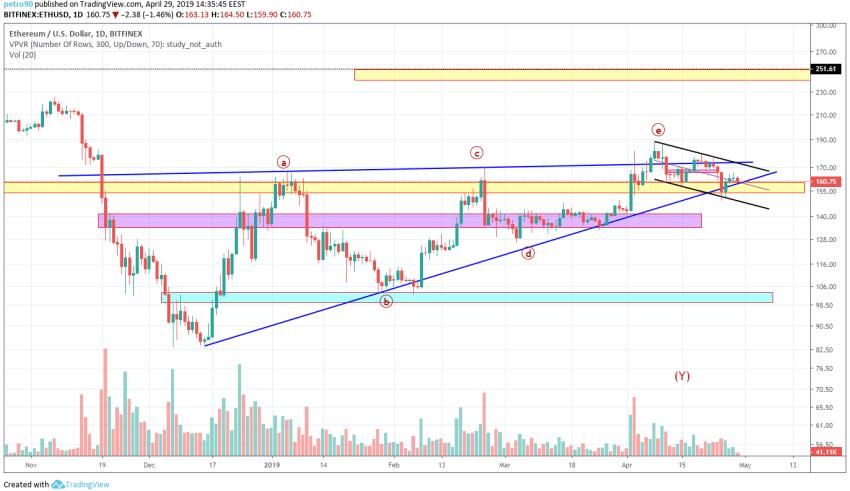 Ethereum Market Analysis 29th April 2019