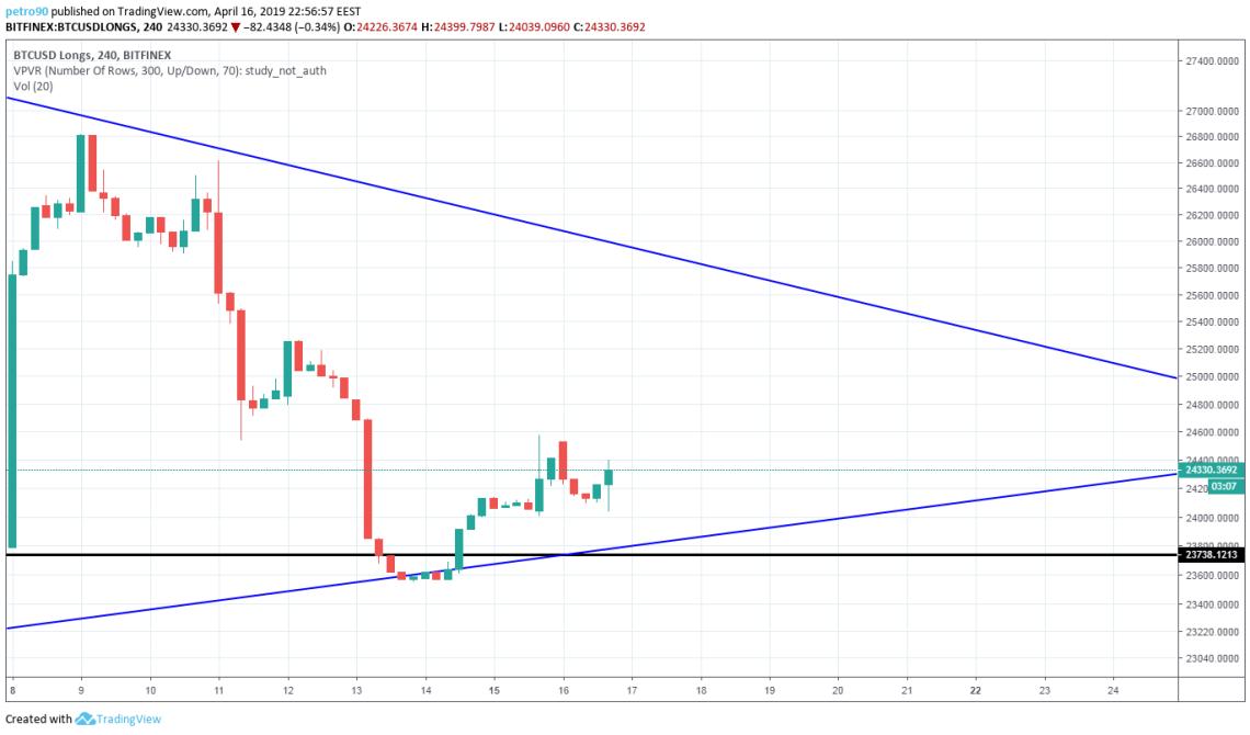 BitcoinNews.com Bitcoin Market Analysis 16th April 2019
