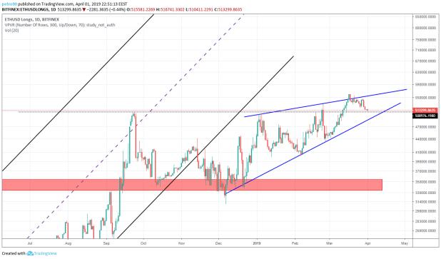 BitcoinNews.com Ethereum Market Analysis 1st April 2019