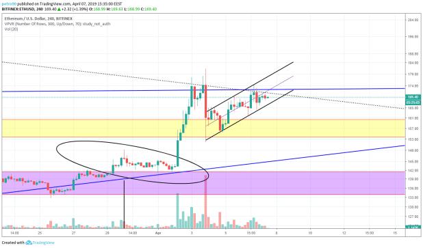 BitcoinNews.com Ethereum Market Analysis 7th April 2019