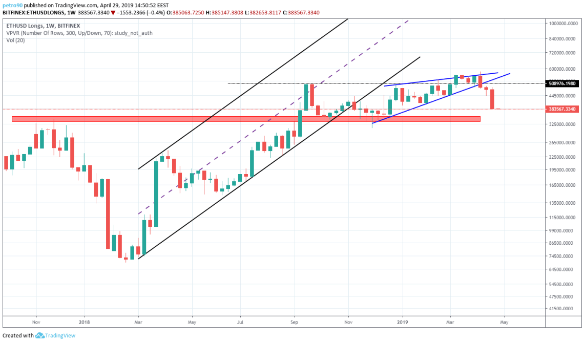 BitcoinNews.com Ethereum Market Analysis 29th April 2019