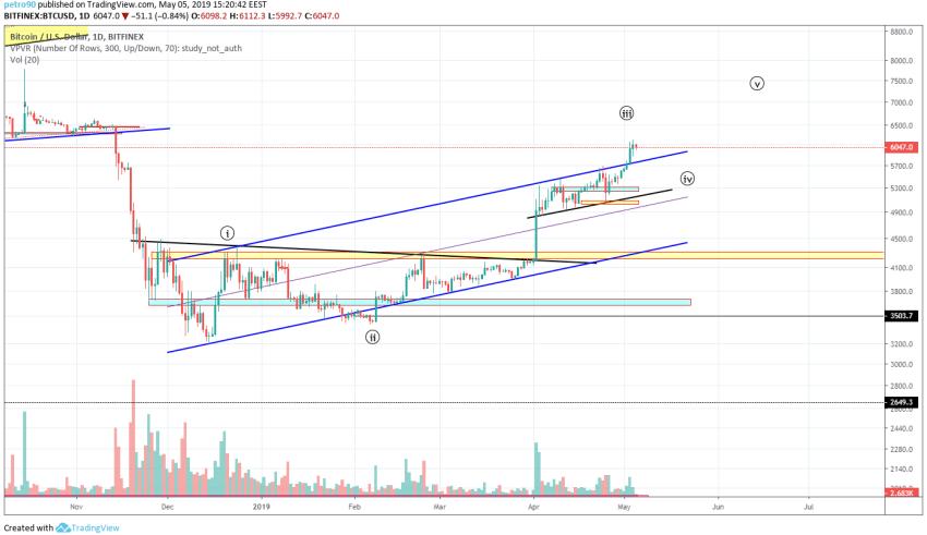 Bitcoin Market Analysis 5th May 2019