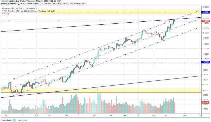 BNB Market Analysis 22nd May 2019