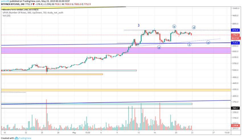 Bitcoin Market Analysis 23rd May 2019