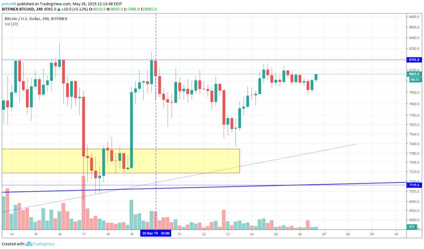 BitcoinNews.com Bitcoin Market Analysis 26th May 2019