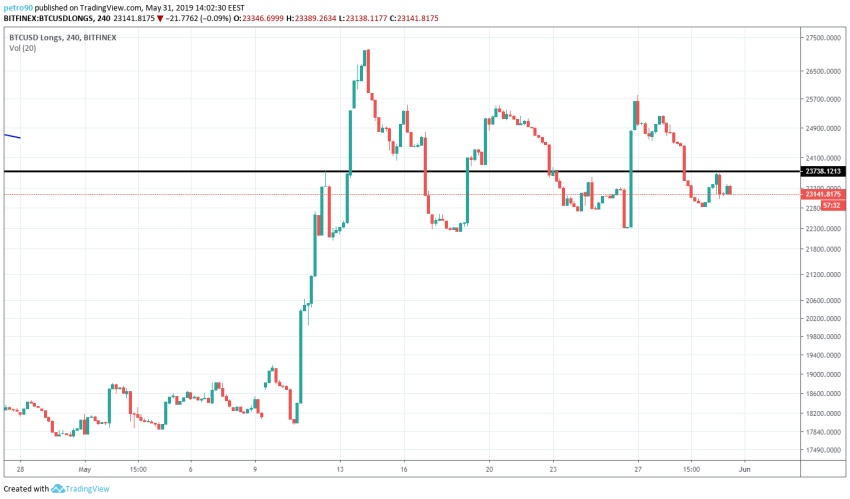 BitcoinNews.com Bitcoin Market Analysis 31st May 2019