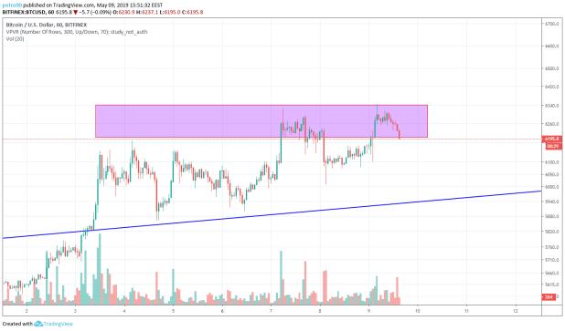 BitcoinNews.com Bitcoin Market Analysis 9th May 2019