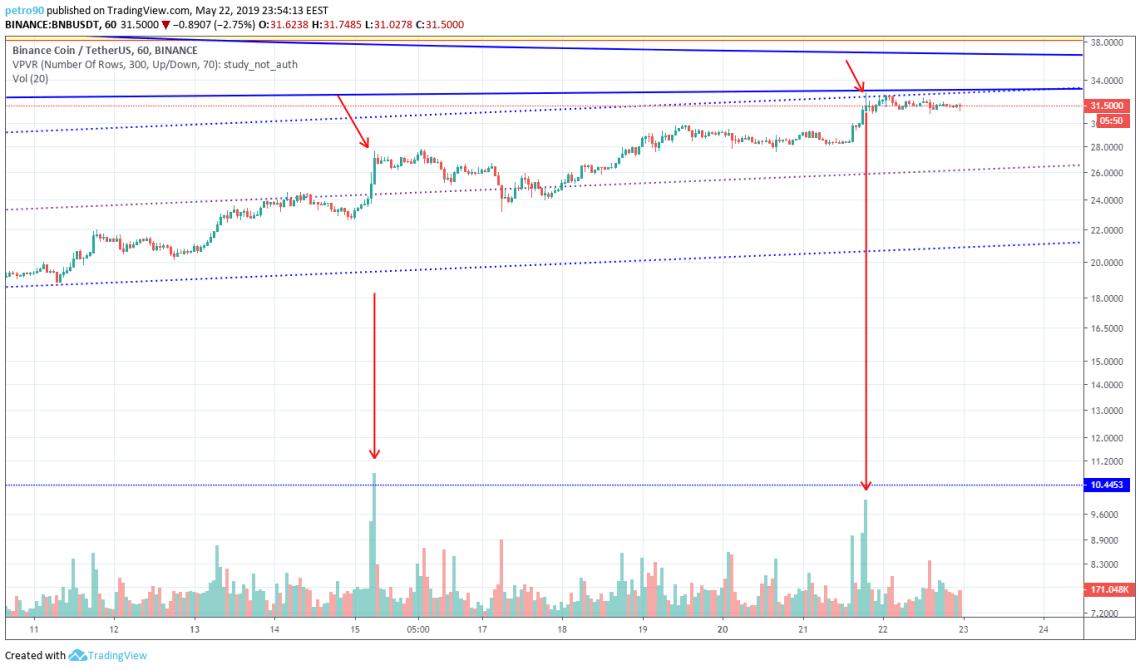 BitcoinNews.com BNB Market Analysis 22nd May 2019
