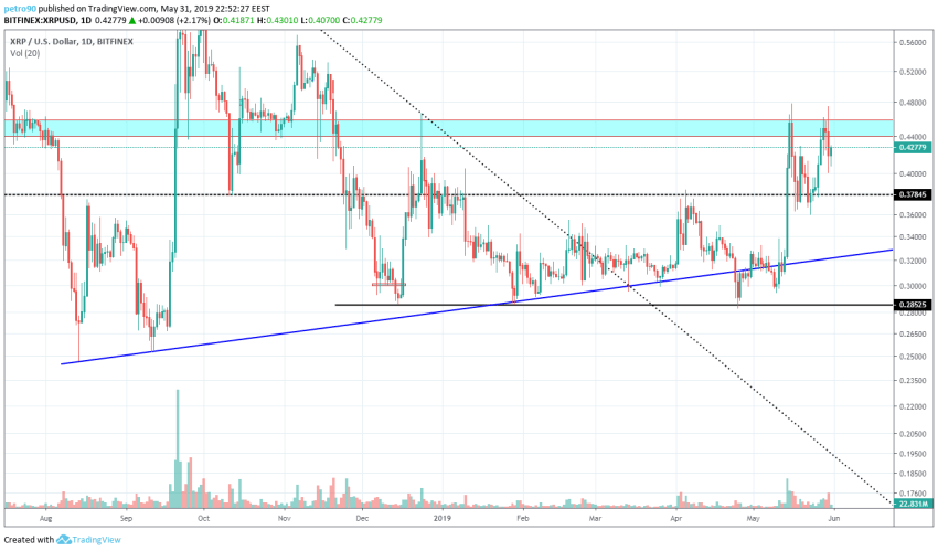 BitcoinNews.com XRP Market Analysis 31st May 2019