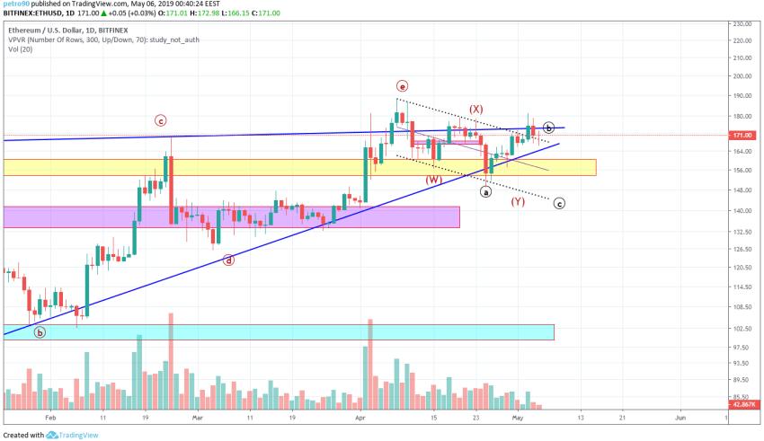 Ethereum Market Analysis 6th May 2019