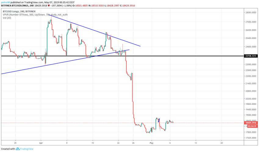 BitcoinNews.com Bitcoin Market Analysis 7th May 2019