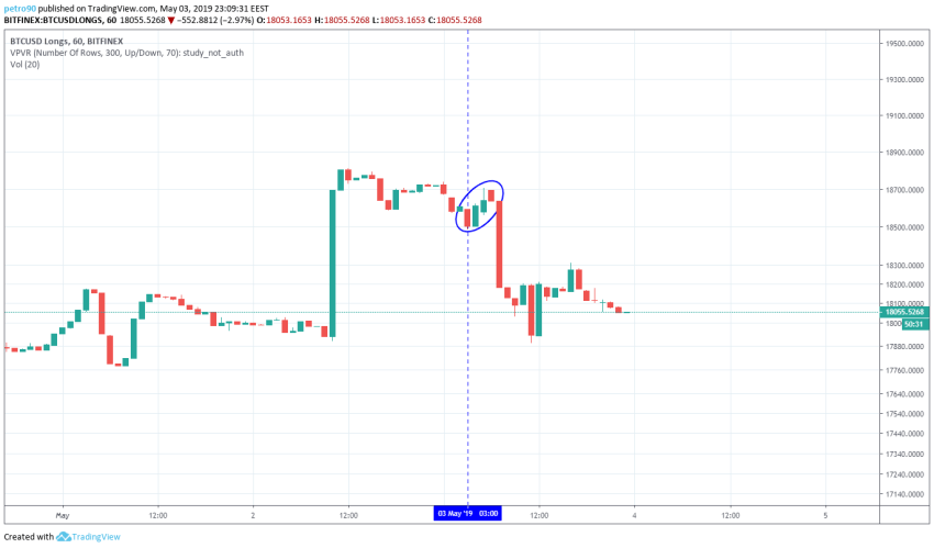 BitcoinNews.com Bitcoin Market Analysis 3rd May 2019