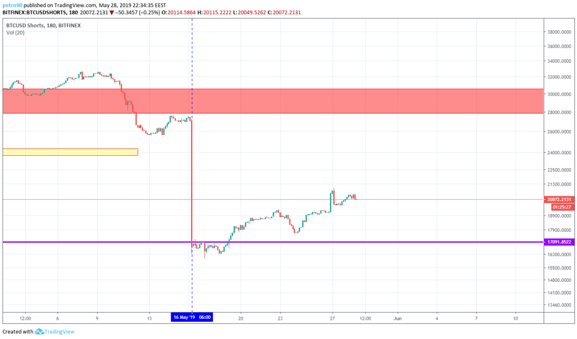 BitcoinNews.com Bitcoin Market Analysis 28th May 2019