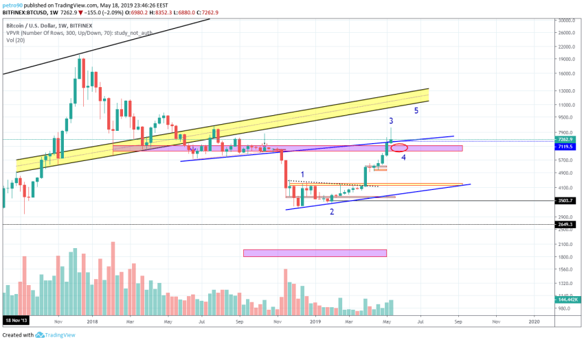 BitcoinNews.com Bitcoin Market Analysis 19th May 2019