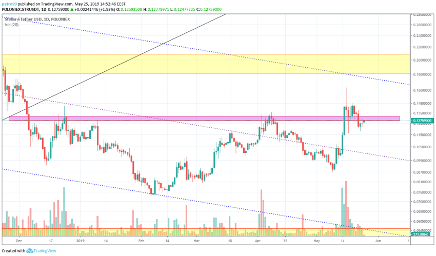 BitcoinNews.com XLM Market Analysis 25th May 2019