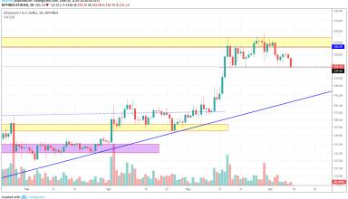 Ethereum Market Analysis 9th June 2019
