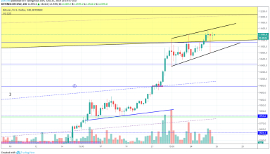 Bitcoin Market Analysis 25th June 2019